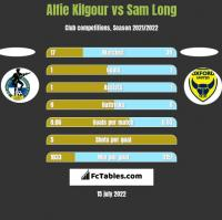 Alfie Kilgour vs Sam Long h2h player stats