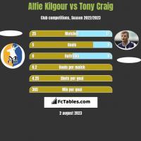 Alfie Kilgour vs Tony Craig h2h player stats