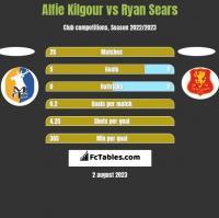 Alfie Kilgour vs Ryan Sears h2h player stats
