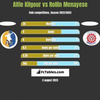 Alfie Kilgour vs Rollin Menayese h2h player stats