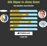 Alfie Kilgour vs Jimmy Dunne h2h player stats