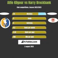 Alfie Kilgour vs Harry Brockbank h2h player stats