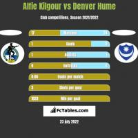 Alfie Kilgour vs Denver Hume h2h player stats