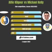 Alfie Kilgour vs Michael Kelly h2h player stats