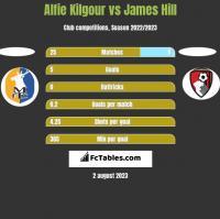 Alfie Kilgour vs James Hill h2h player stats