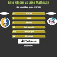 Alfie Kilgour vs Luke Matheson h2h player stats