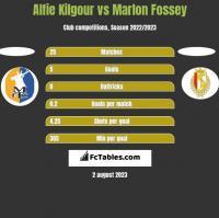 Alfie Kilgour vs Marlon Fossey h2h player stats