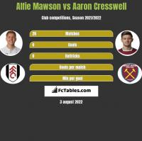 Alfie Mawson vs Aaron Cresswell h2h player stats