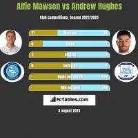 Alfie Mawson vs Andrew Hughes h2h player stats