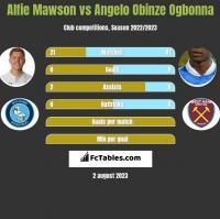 Alfie Mawson vs Angelo Obinze Ogbonna h2h player stats