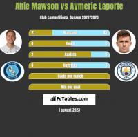 Alfie Mawson vs Aymeric Laporte h2h player stats