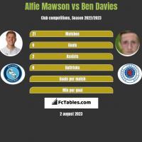 Alfie Mawson vs Ben Davies h2h player stats