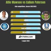 Alfie Mawson vs Callum Paterson h2h player stats