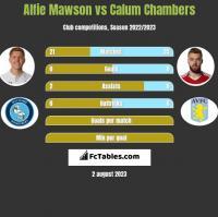 Alfie Mawson vs Calum Chambers h2h player stats