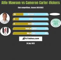 Alfie Mawson vs Cameron Carter-Vickers h2h player stats