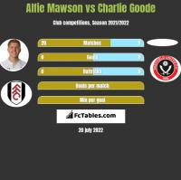 Alfie Mawson vs Charlie Goode h2h player stats