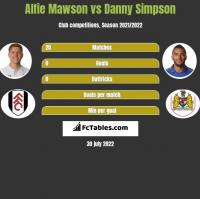 Alfie Mawson vs Danny Simpson h2h player stats