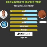 Alfie Mawson vs DeAndre Yedlin h2h player stats
