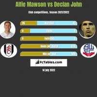Alfie Mawson vs Declan John h2h player stats
