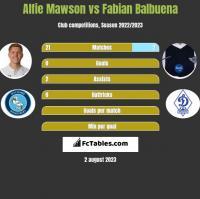 Alfie Mawson vs Fabian Balbuena h2h player stats