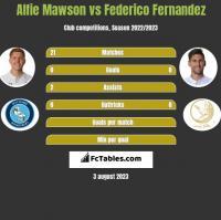 Alfie Mawson vs Federico Fernandez h2h player stats