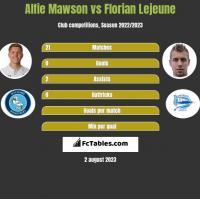 Alfie Mawson vs Florian Lejeune h2h player stats