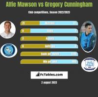 Alfie Mawson vs Gregory Cunningham h2h player stats