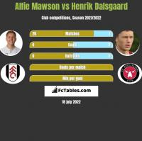Alfie Mawson vs Henrik Dalsgaard h2h player stats