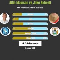 Alfie Mawson vs Jake Bidwell h2h player stats