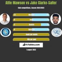 Alfie Mawson vs Jake Clarke-Salter h2h player stats