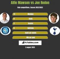 Alfie Mawson vs Joe Rodon h2h player stats