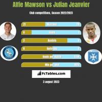 Alfie Mawson vs Julian Jeanvier h2h player stats