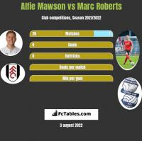 Alfie Mawson vs Marc Roberts h2h player stats
