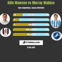 Alfie Mawson vs Murray Wallace h2h player stats