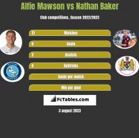 Alfie Mawson vs Nathan Baker h2h player stats