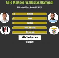 Alfie Mawson vs Nicolas Otamendi h2h player stats