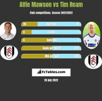 Alfie Mawson vs Tim Ream h2h player stats