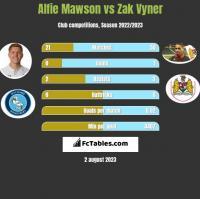 Alfie Mawson vs Zak Vyner h2h player stats