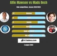 Alfie Mawson vs Mads Bech h2h player stats