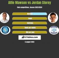 Alfie Mawson vs Jordan Storey h2h player stats