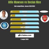 Alfie Mawson vs Declan Rice h2h player stats