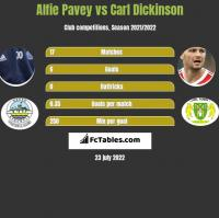 Alfie Pavey vs Carl Dickinson h2h player stats