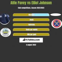 Alfie Pavey vs Elliot Johnson h2h player stats