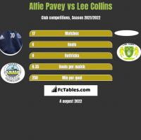 Alfie Pavey vs Lee Collins h2h player stats