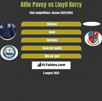 Alfie Pavey vs Lloyd Kerry h2h player stats