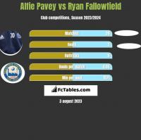 Alfie Pavey vs Ryan Fallowfield h2h player stats