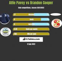 Alfie Pavey vs Brandon Cooper h2h player stats