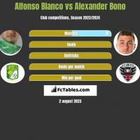 Alfonso Blanco vs Alexander Bono h2h player stats
