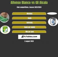 Alfonso Blanco vs Gil Alcala h2h player stats