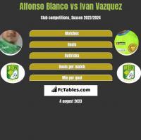 Alfonso Blanco vs Ivan Vazquez h2h player stats